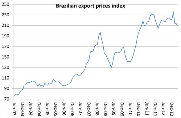 05_braz-exp-prices