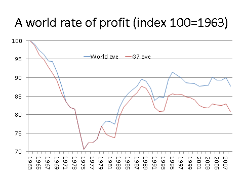 06_world-rate-of-profit