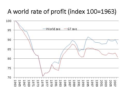 06_world-rate-of-profit