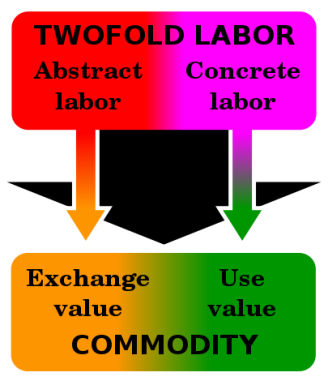 Twofold_labour_svg