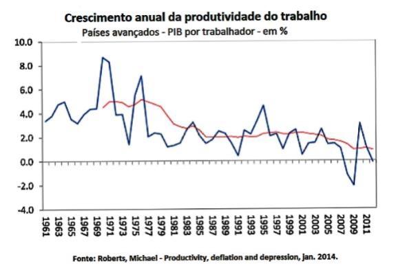 tabela-2-produtividade-trabalho