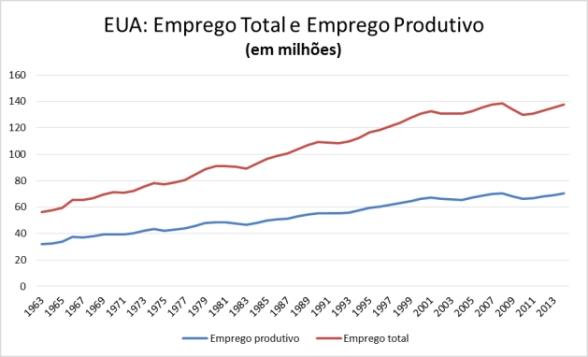 tabela-3-eua-emprego-total-x-produtivo