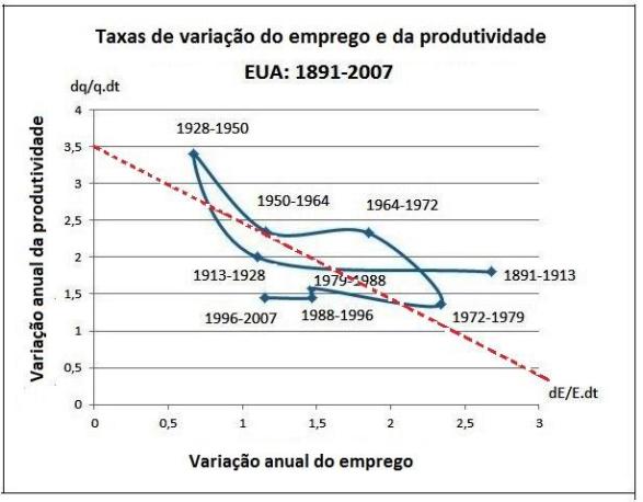 tabela-5-variac%cc%a7a%cc%83o-emprego-e-produtividade
