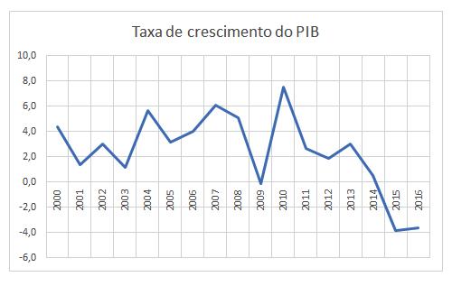 Figura 1 - Fonte IBGE