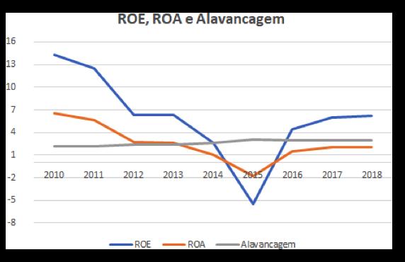 ROE_ROA_Alavancagem